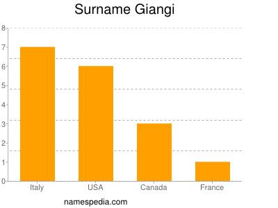 Surname Giangi