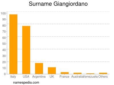 Surname Giangiordano
