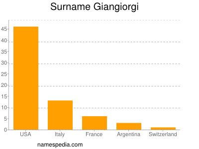 Surname Giangiorgi