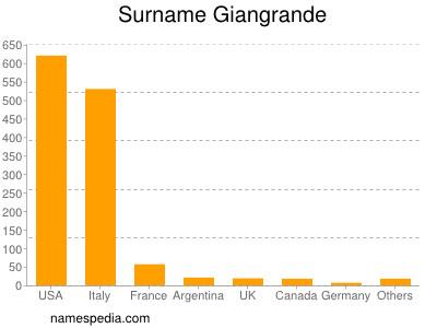 Surname Giangrande