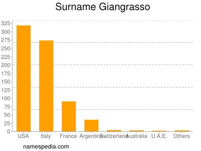 Surname Giangrasso