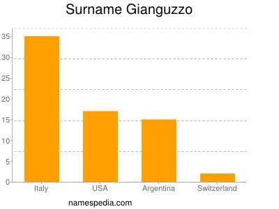 Surname Gianguzzo
