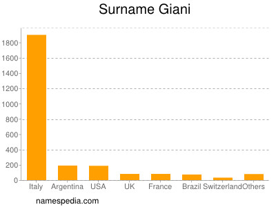 Surname Giani