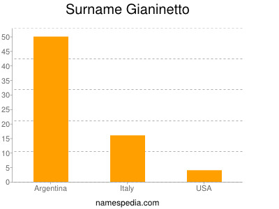 Surname Gianinetto