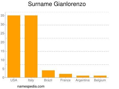 Surname Gianlorenzo