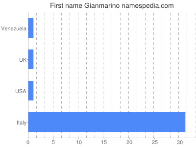 Given name Gianmarino