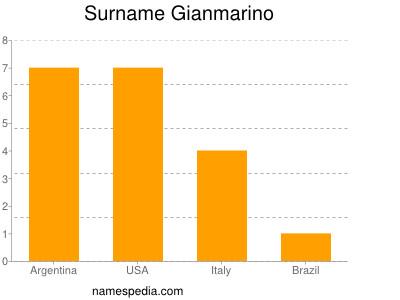 Surname Gianmarino