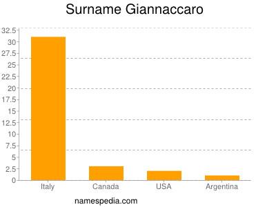 Surname Giannaccaro