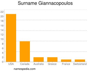 Surname Giannacopoulos