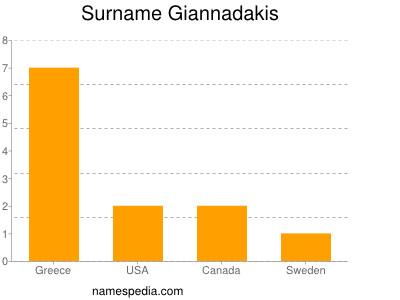 Surname Giannadakis