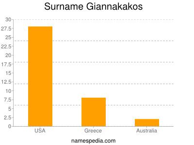 Surname Giannakakos