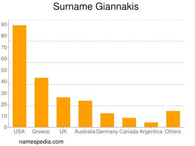 Surname Giannakis