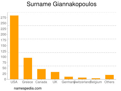 Surname Giannakopoulos