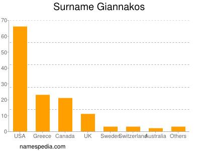 Surname Giannakos