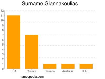 Surname Giannakoulias