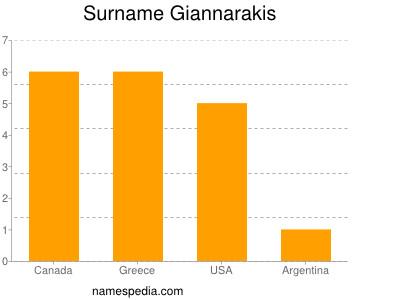 Surname Giannarakis