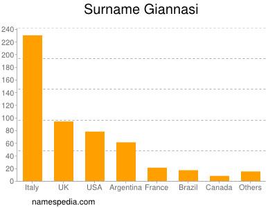 Surname Giannasi