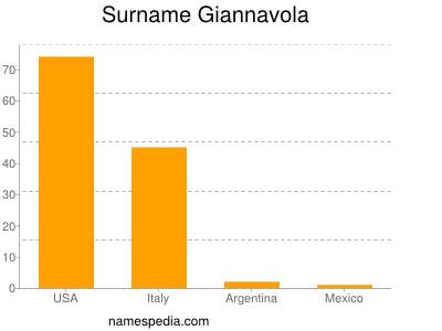 Surname Giannavola