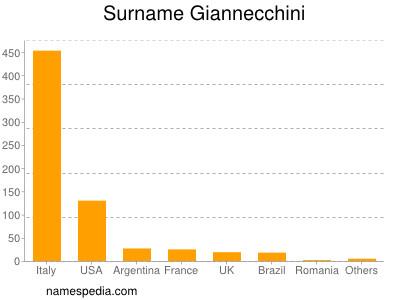 Surname Giannecchini