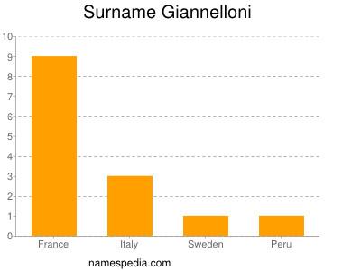Surname Giannelloni