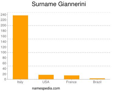 Surname Giannerini