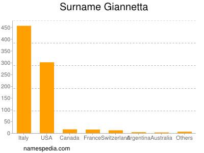 Surname Giannetta