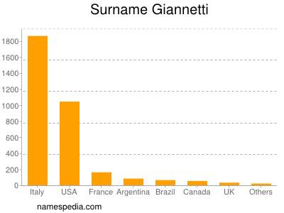 Surname Giannetti