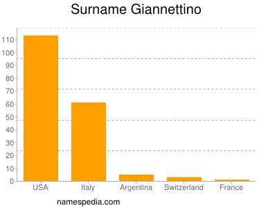Surname Giannettino