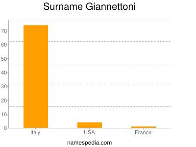 Surname Giannettoni