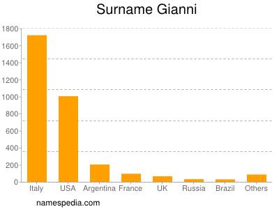 Surname Gianni