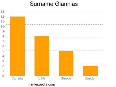 Surname Giannias