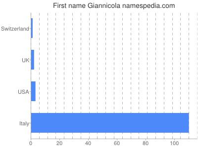 Given name Giannicola