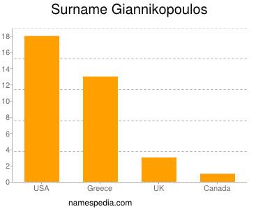 Surname Giannikopoulos