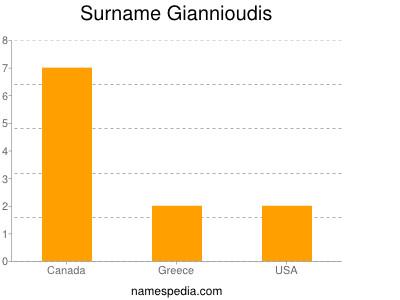 Surname Giannioudis