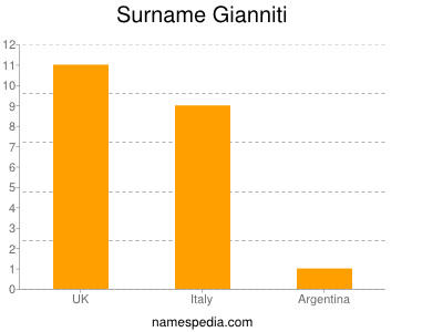 Surname Gianniti