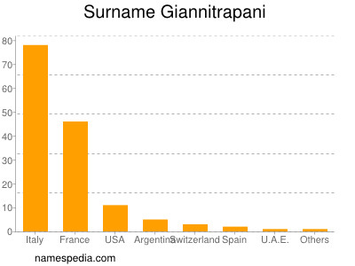 Surname Giannitrapani