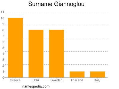 Surname Giannoglou