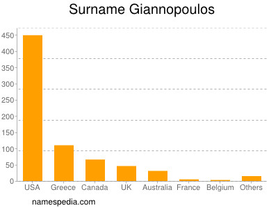 Surname Giannopoulos