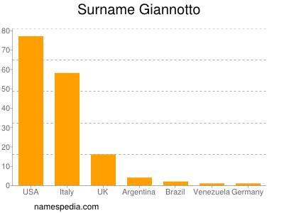 Surname Giannotto