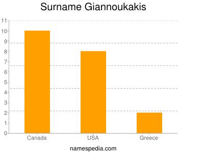 Surname Giannoukakis