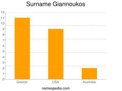 Surname Giannoukos