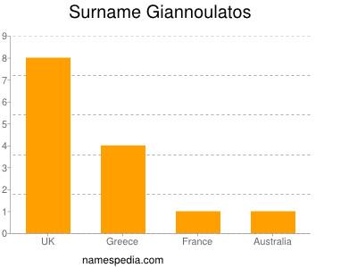 Surname Giannoulatos