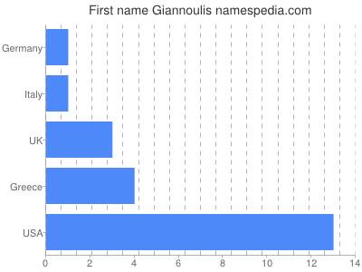 Given name Giannoulis