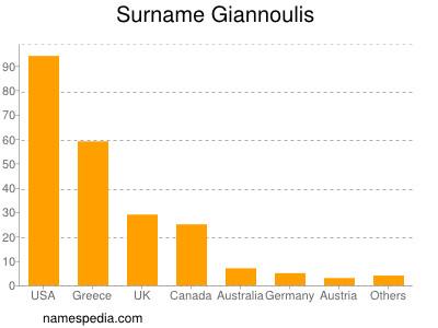 Surname Giannoulis