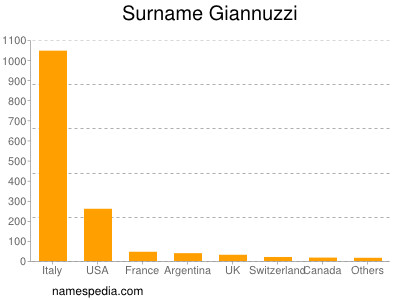 Surname Giannuzzi