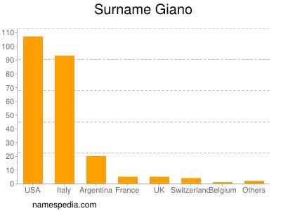Surname Giano