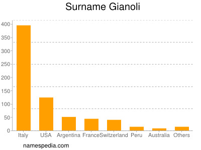 Surname Gianoli