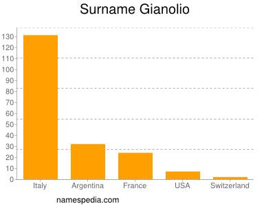 Surname Gianolio