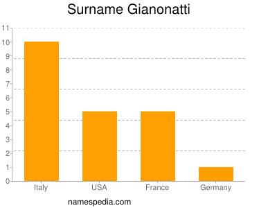 Surname Gianonatti