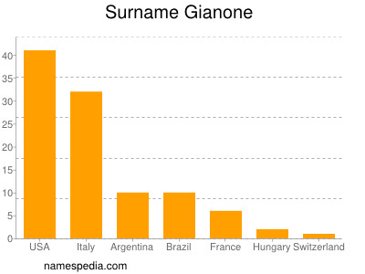 Surname Gianone
